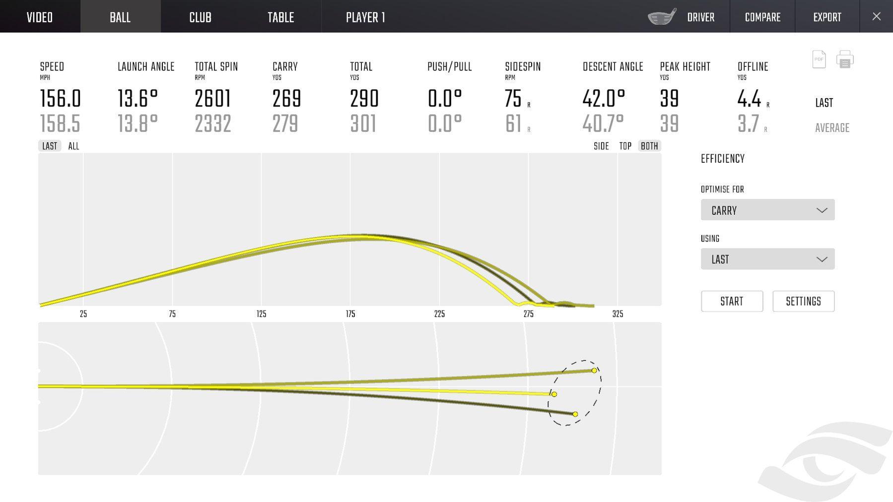 Golf Simulator Data